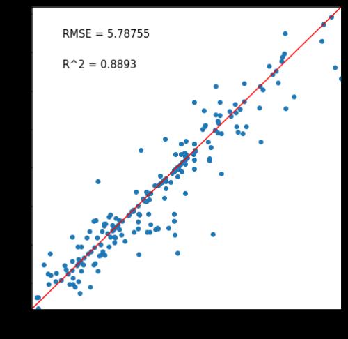 決定木の正答予測マップ