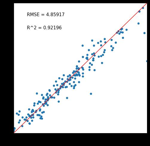 ランダムフォレストの正答予測マップ