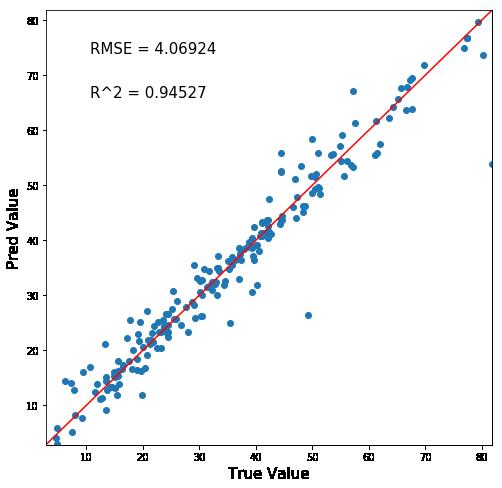 LightGBM予測値正答値マップ