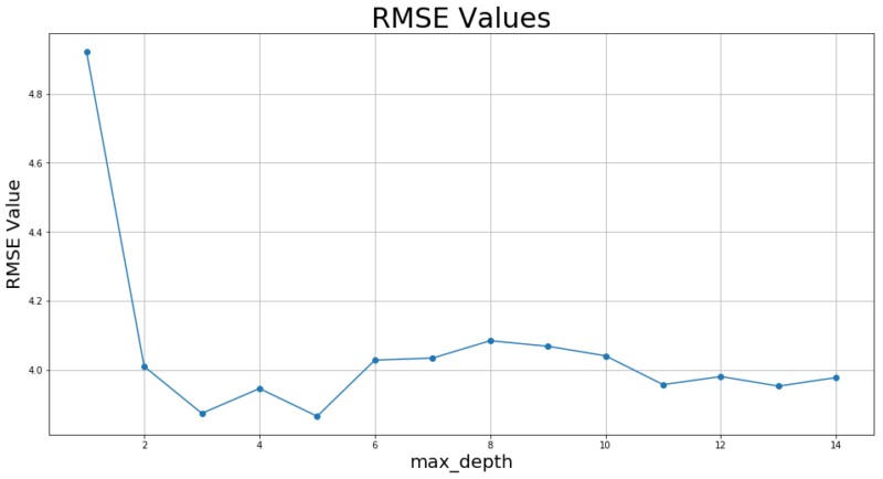 max_depthと評価値の折れ線グラフ
