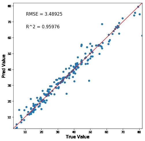 交差検証していない予測正答値マップ