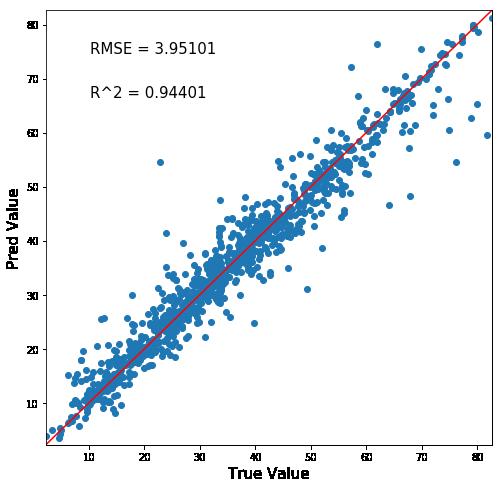 交差検証の予測正答値マップ