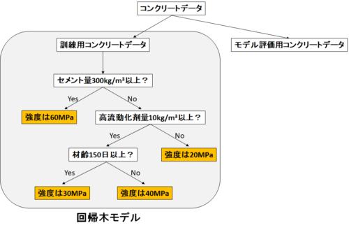 回帰木のモデル図