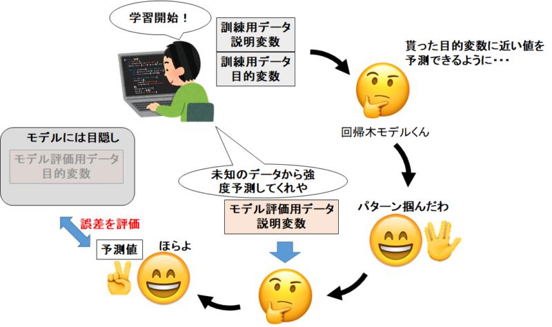 機械学習全体のイメージ