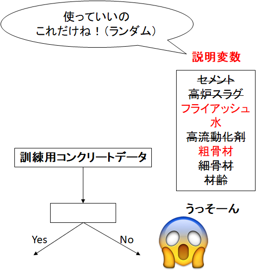 説明変数を制限される回帰木モデルのイラスト