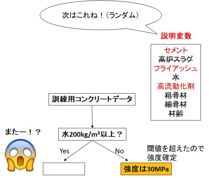 説明変数を制限される回帰木モデルのイラスト2