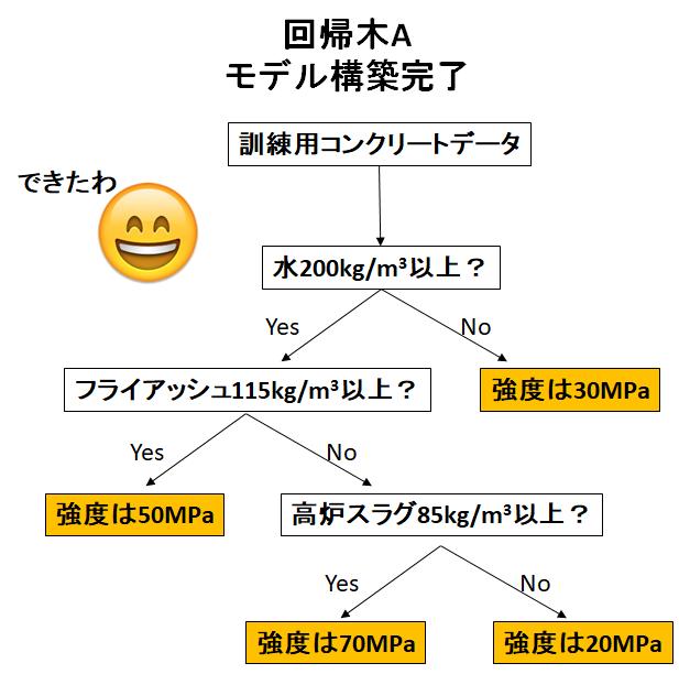 説明変数を制限される回帰木モデルのイラスト_モデル構築完了