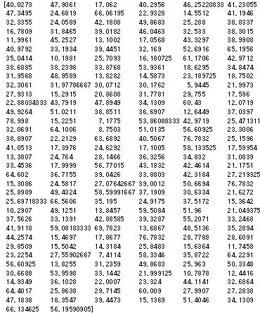予測値のリスト