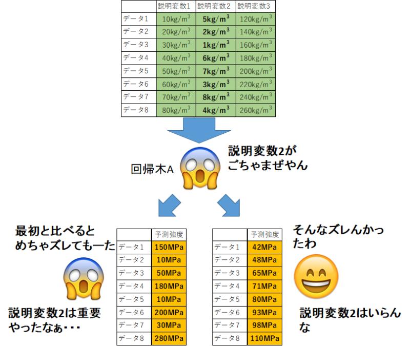 重要度の算出方法のイメージ