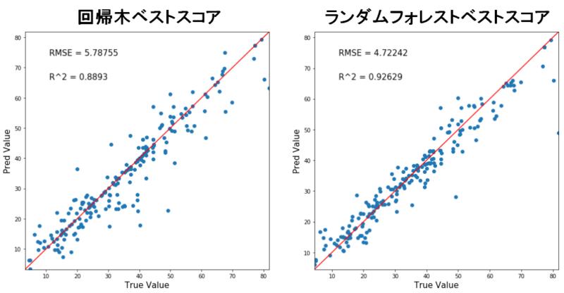 回帰木とランダムフォレストの予測正答値マップ