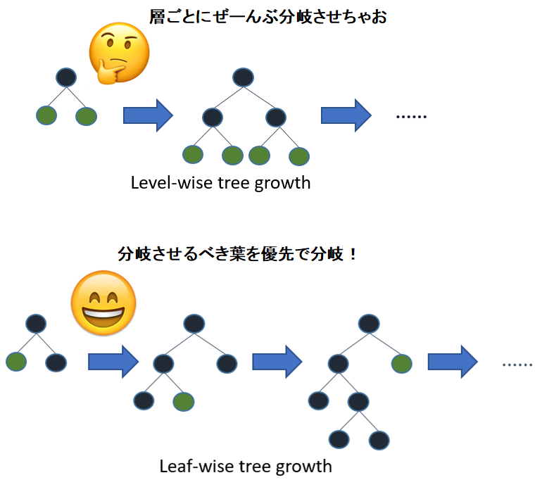 level-wiseとleaf-wise