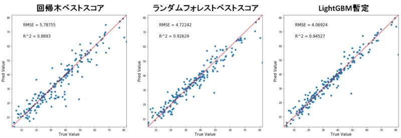 決定木・ランダムフォレスト・LightGBM比較