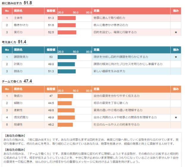 OfferBox適性診断結果①