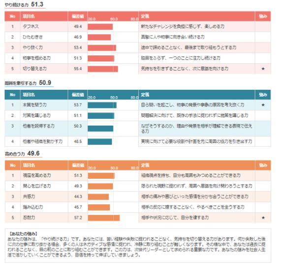 OfferBox適性診断結果②