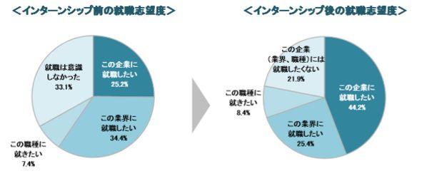 インターン前後での就職志望度グラフ