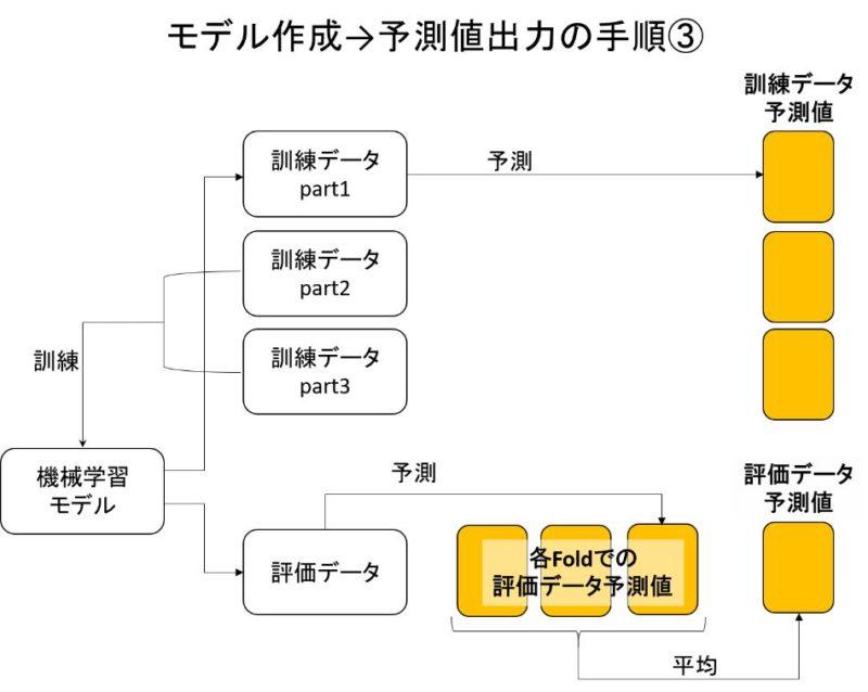 機械学習モデル訓練イメージ③