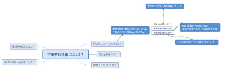 マインドマップの画像
