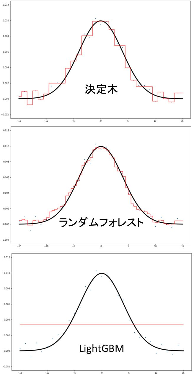 データ数少ないときの予測線挙動
