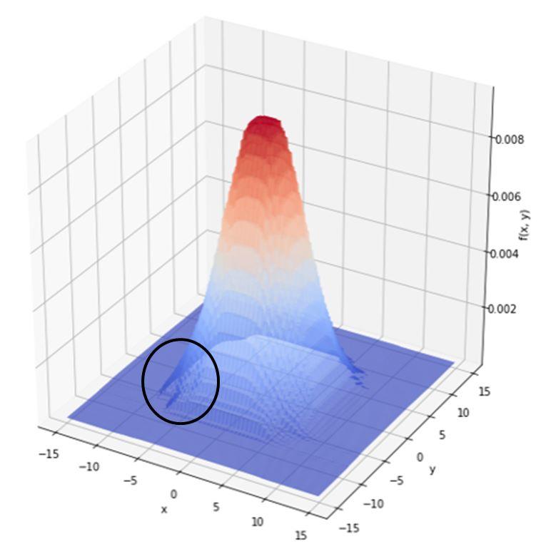 二項式ランダムフォレスト予測線
