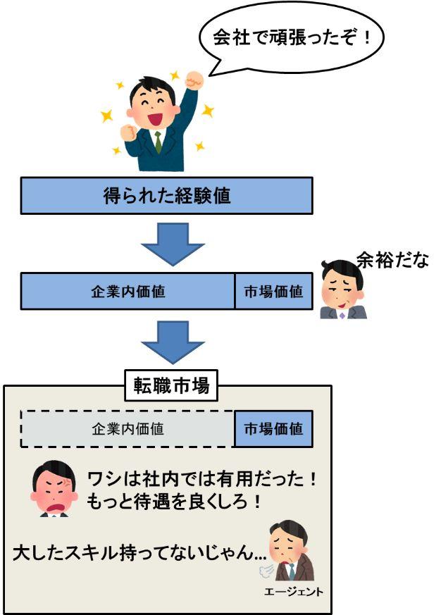 社会と転職市場の構図