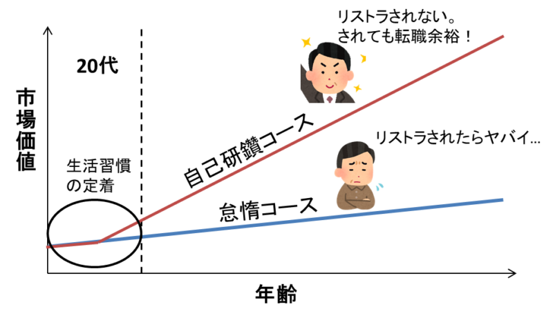 自己研鑽有無の人生の変化グラフ