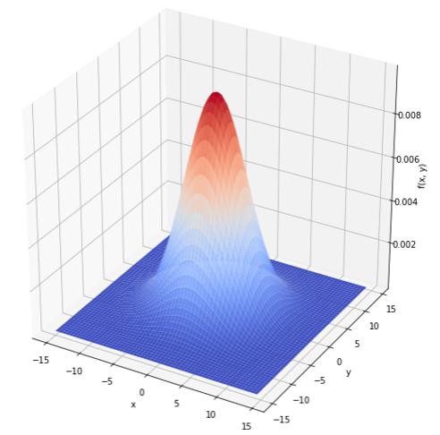 多項式データセット
