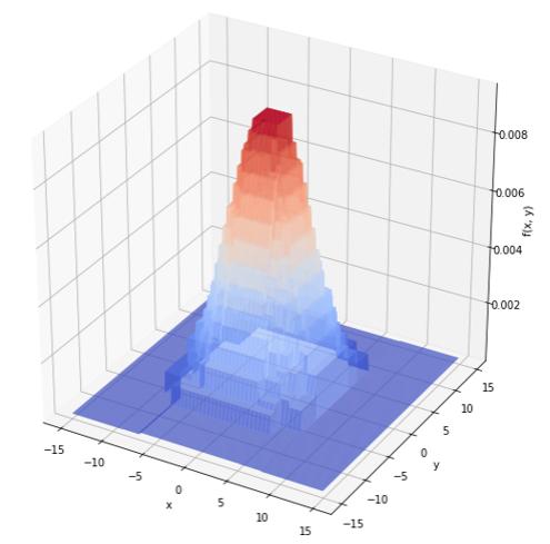 二項式決定木予測線