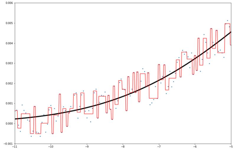 一次関数決定木の拡大図