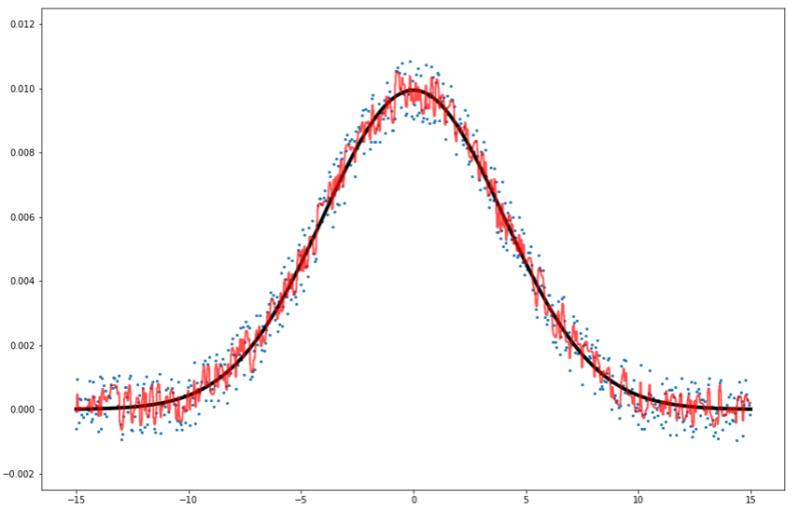 一次関数ランダムフォレスト予測線