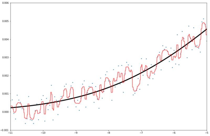 一次関数ランダムフォレスト予測線拡大図