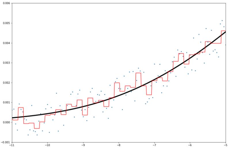 一次関数LightGBM予測線拡大図