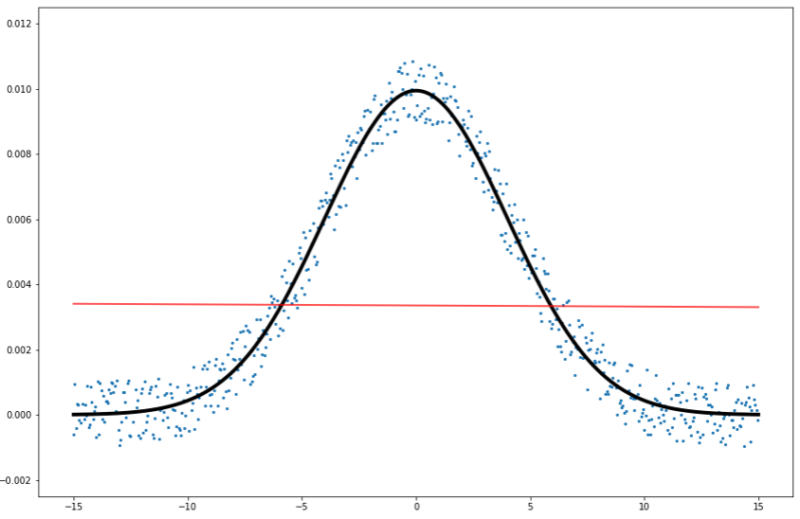 一次関数重回帰分析の予測線