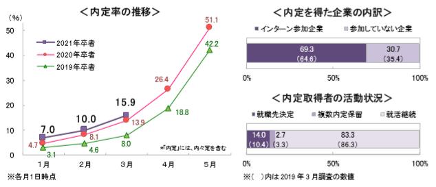 内定率推移や学生の就職活動状況についての統計調査