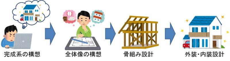 家の作り方