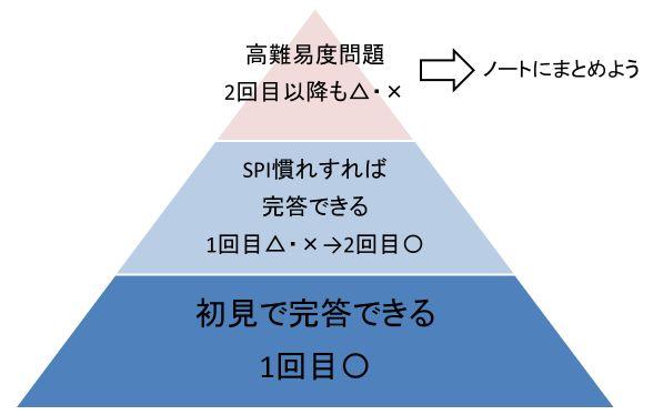 SPI対策ピラミッド