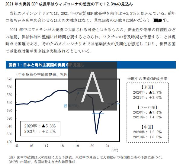2021年日本経済見通し調査結果