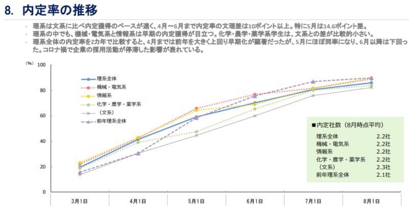 理系学生の内定率推移調査結果