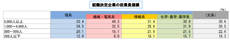 就職決定企業の従業員規模調査結果